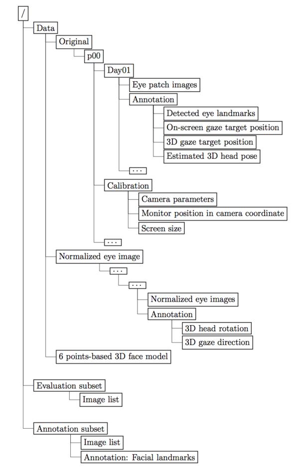 Max-Planck-Institut für Informatik: Appearance-Based Gaze Estimation