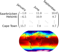 Temperature data as a matrix and as a heath map over the globe.