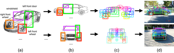 Max-Planck-Institut für Informatik: Addressing scalability in object