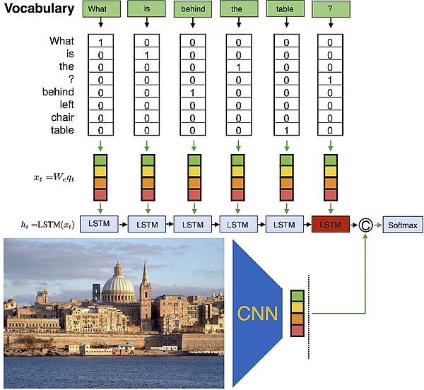 Max-Planck-Institut für Informatik: Visual Turing Challenge